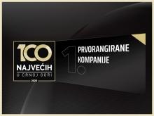 """RUP među rangiranim kompanijama projekta """"100 najvećih u Crnoj Gori 2020"""""""